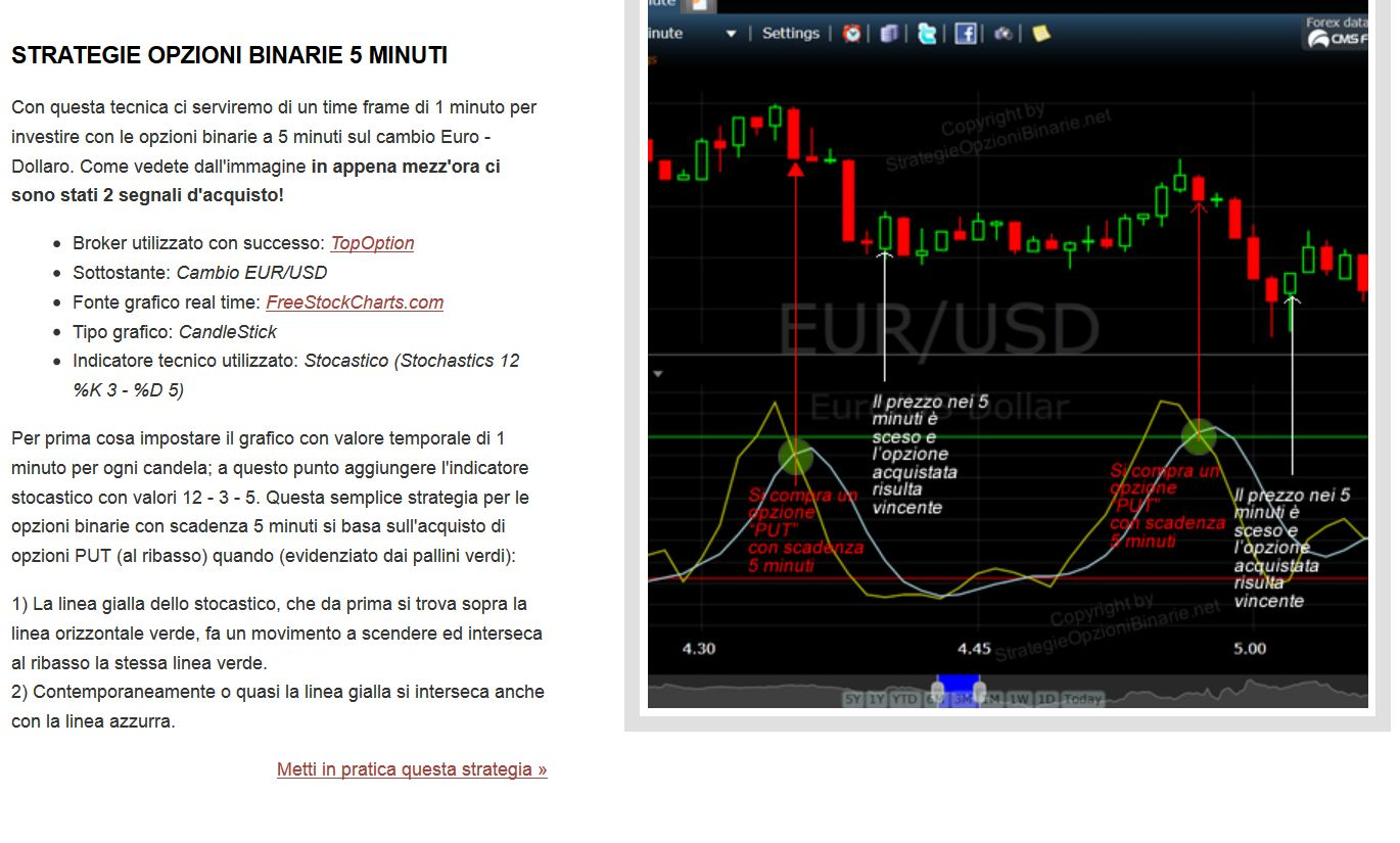 1 minute binary option system