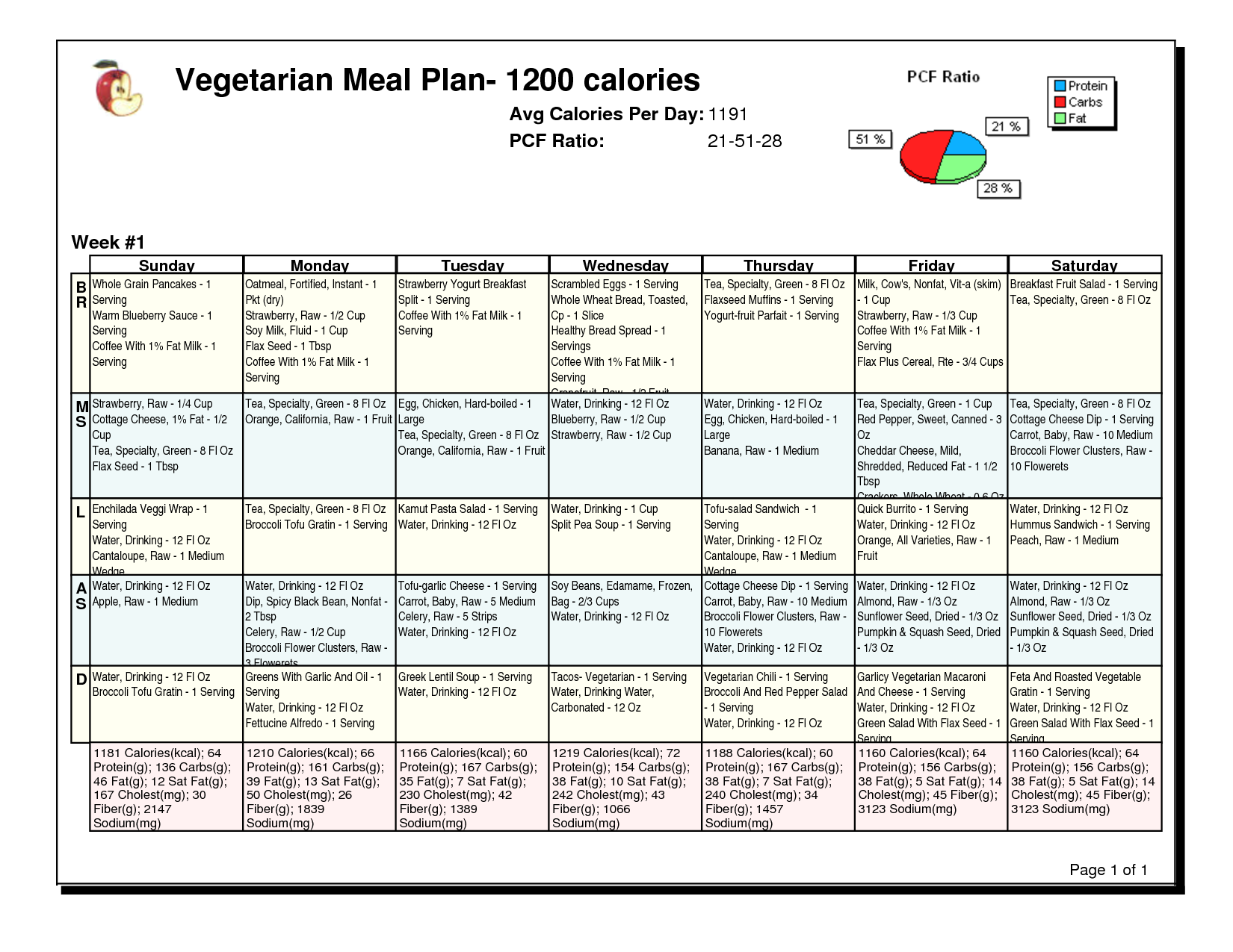 1200 calorie daily menu vegetarian meal plan 1200 calor - Menu a 1200 calories ...
