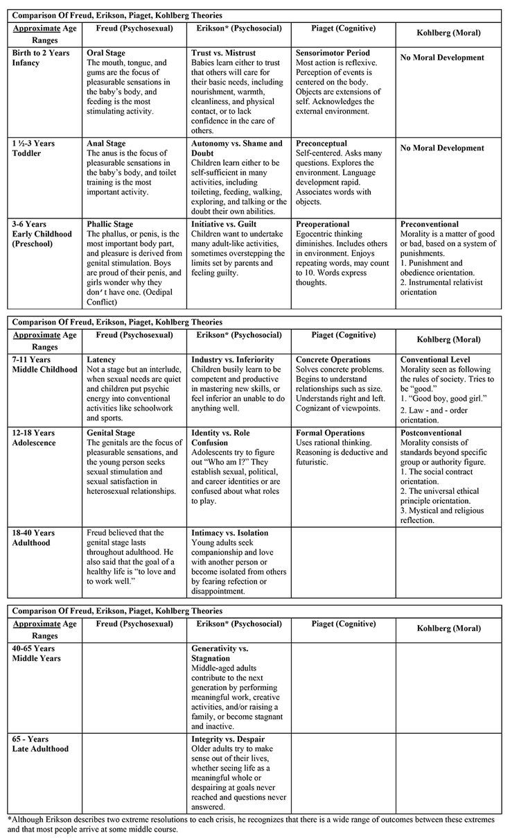 image result for counseling theory cheat sheet