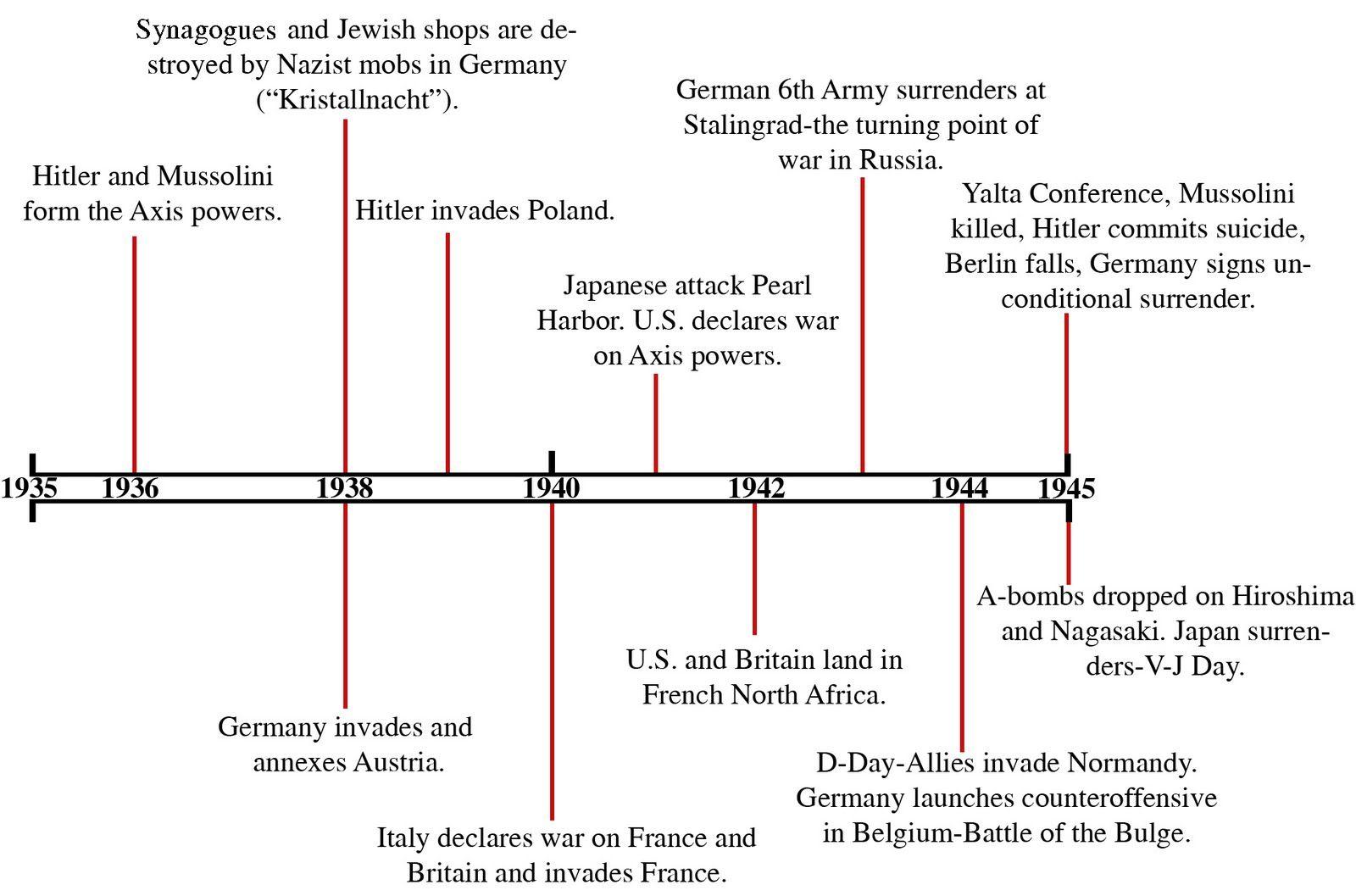 ww2 timeline - Periodic Table History Timeline