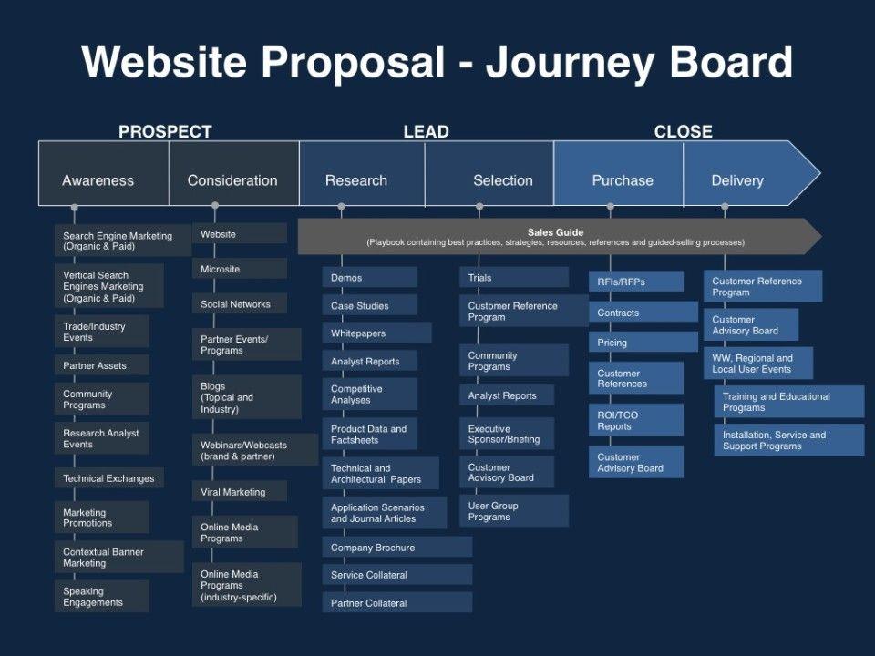 Website Proposal  Journey Board  Ergonline    Website