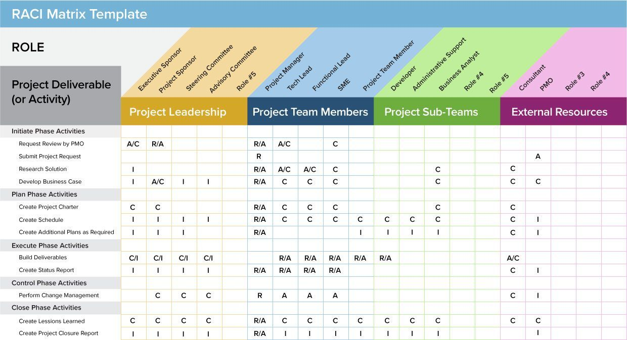 RACI Matrix Template ProjectManagementTemplates