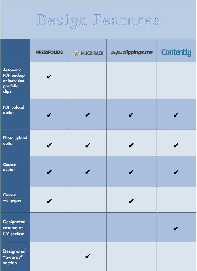 Digital portfolios for journalists What are your options? PR - digital journalist resume