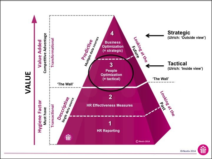 The Hr Analytics Value Pyramid Hr As It Should Be Pinterest