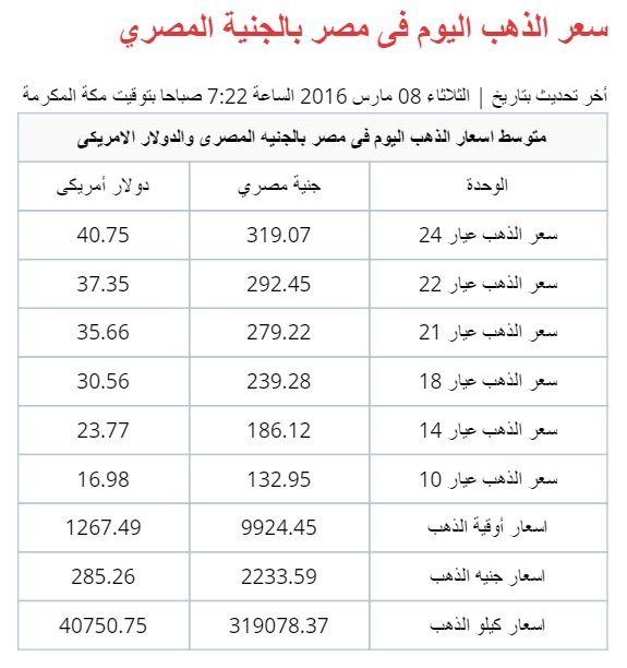 اسعار الذهب فى مصر Http Goldpriceo Com Gold Price In Egypt Html Gold Price Gold Algeria