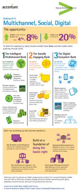 SocialMedia & Banking 2016 #socialmedia #infographic