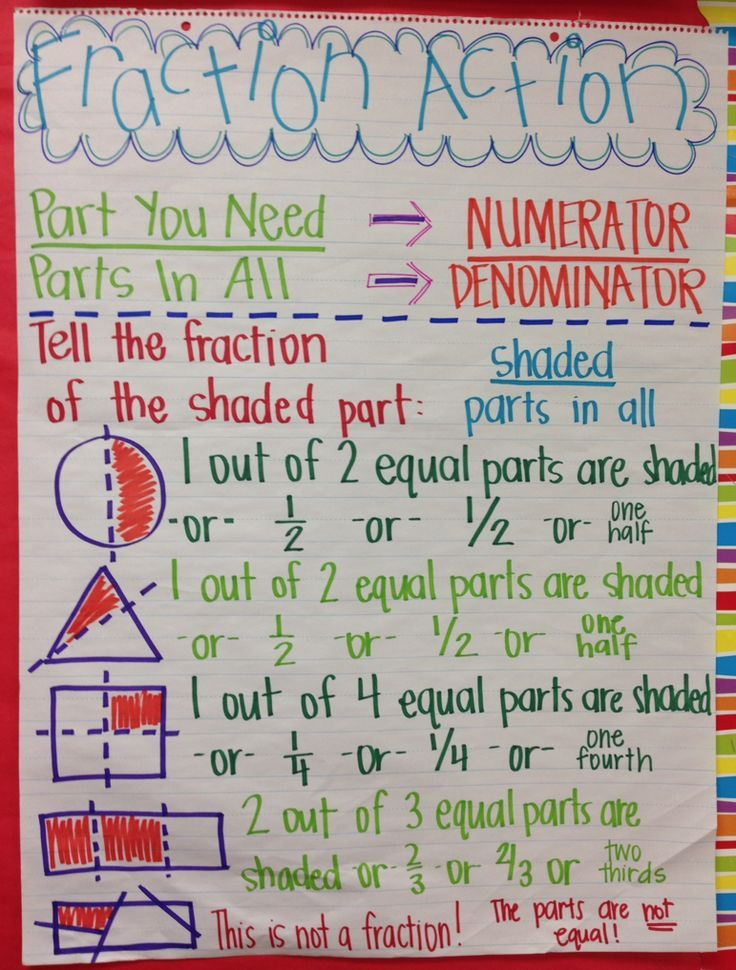 fraction anchor chart Anchor Charts for Math Pinterest - math chart