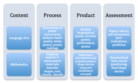 Content Process Product  Google Search  Differentiation