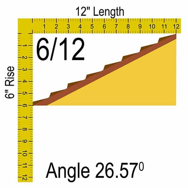 6 12 Roof Pitch If A Roof Rises 6 In A Length Of 12 This Is 6 12 Roof Pitch 6 12 Roof Pitch Angle 26 57 Pitched Roof Roof Truss Design Roofing Calculator
