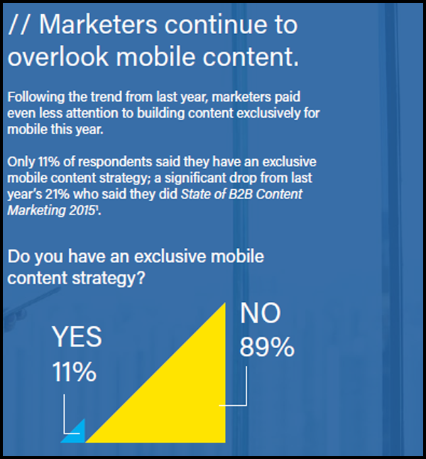 Data-guided Ways For B2B Businesses To Do Content Marketing | Digital Marketing Agency India