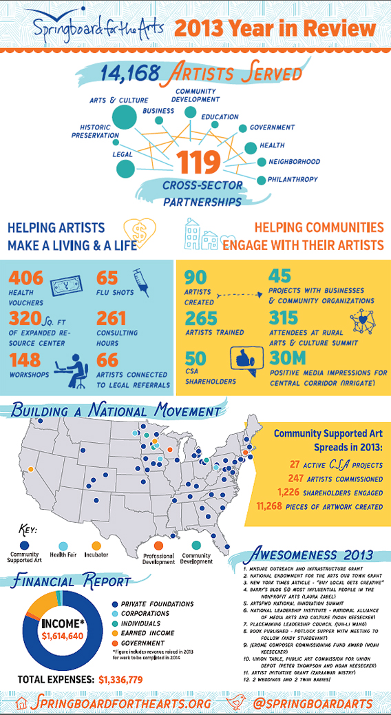 4 Steps To Creating Stellar Infographic Annual Reports Nonprofit Infographics Annual Report Finance Infographic