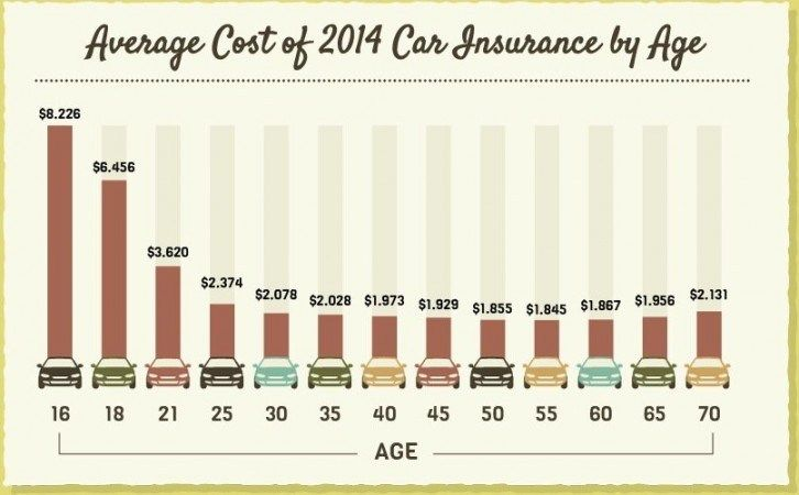 11 Disadvantages Of Car Insurance Group Cost Calculator ...