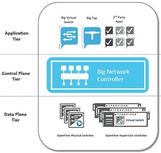 How big switch networks plugs together a software defined network software defined networking works up a head of steam sciox Image collections