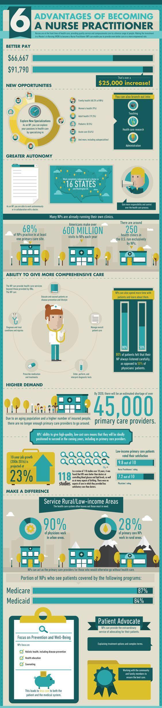 Advantage of Nurse Practitioner Nurse