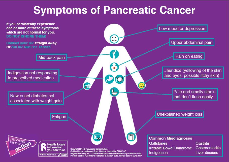 Pancreatic Cancer Action symptoms