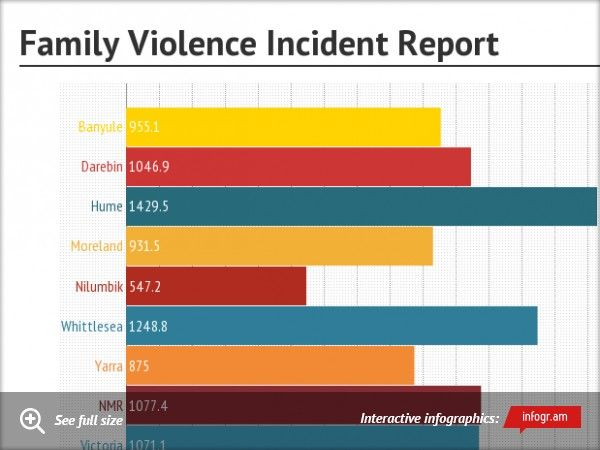Chart Family Violence Incident Report By Lga  International