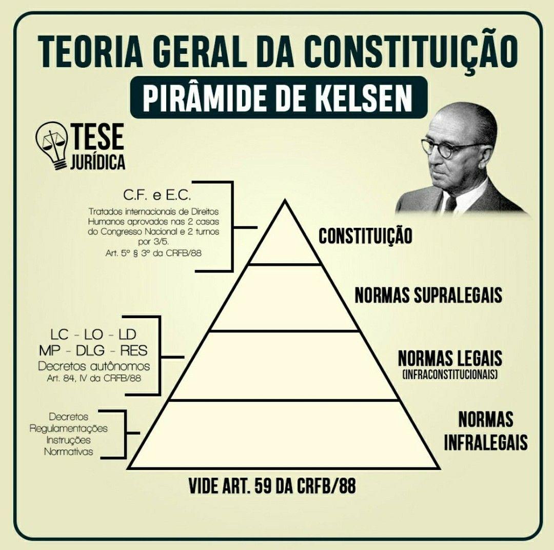 Mapa Mental Sobre Teoria Geral Da Constituicao Direito Civil