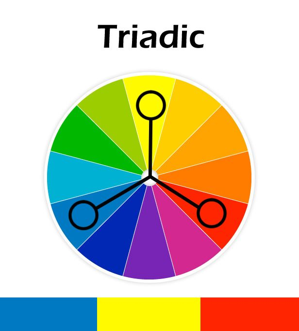 TRIAD An Equilateral Triangle Inscribed In The Color Circle Describes Three Equidistant Hues That Compose