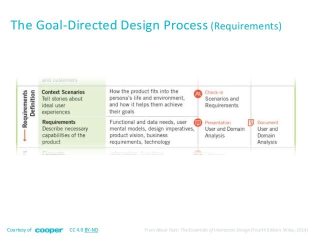 design goals and requirements The goal is to reduce requirements conflicts while maintaining as high a level of stakeholder satisfaction with the design as possible this way of thinking should be natural to user experience professionals, who are used to thinking systematically about user goals and resolving conflicts between those goals.