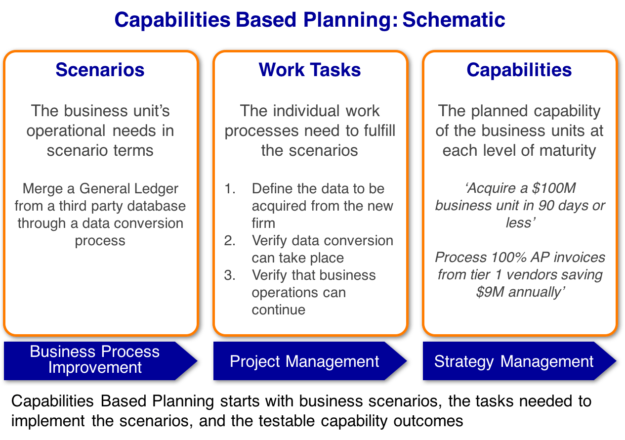 Your Introduction to Capabilities Based Planning (CBP