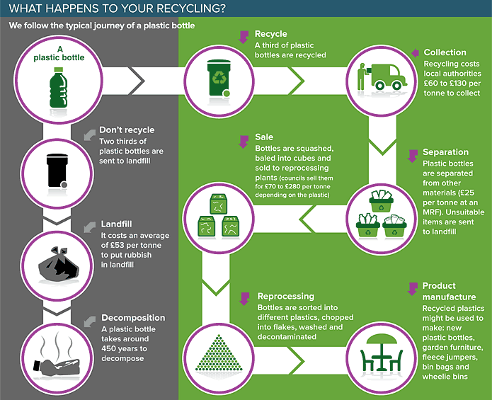 disadvantages of recycling e waste Advantages and disadvantages e-waste contains a lot of precious metals such as aluminium, copper, gold etc instead of throwing away the old electronic equipment in landfills or using new non-renewable resources it should be refurbished, re-used and recycled.
