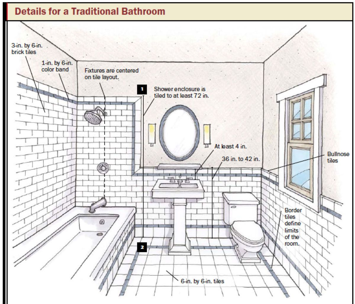 design bathroom floor plan tool | Bathroom and Kitchen Design: How to  Choose Tile and