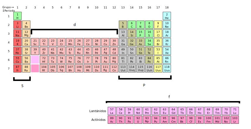 Repaso trivia qumica leccin 3 la tabla peridica repaso trivia qumica leccin 3 la tabla peridica urtaz Images