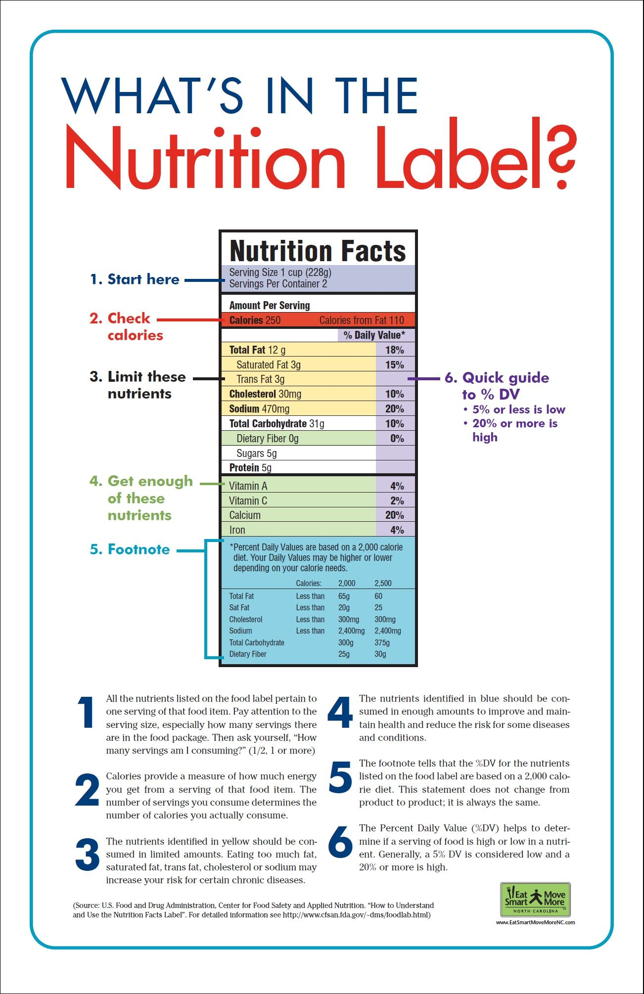 What S In The Nutritional Label Nutrition Poster School Nutrition Nutrition Labels