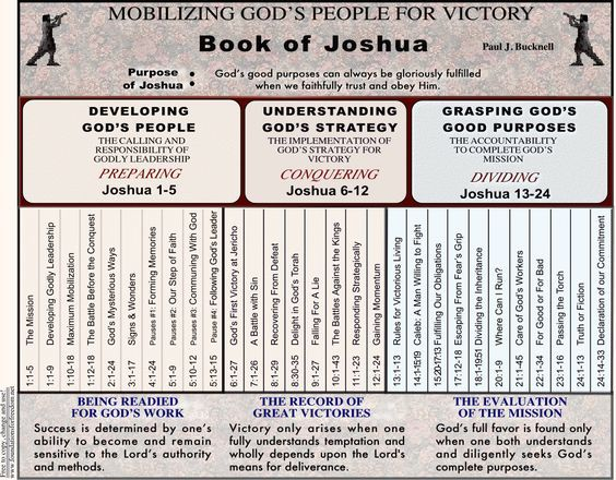 Chart Summary Outline of Joshua in pdf file | bible study group