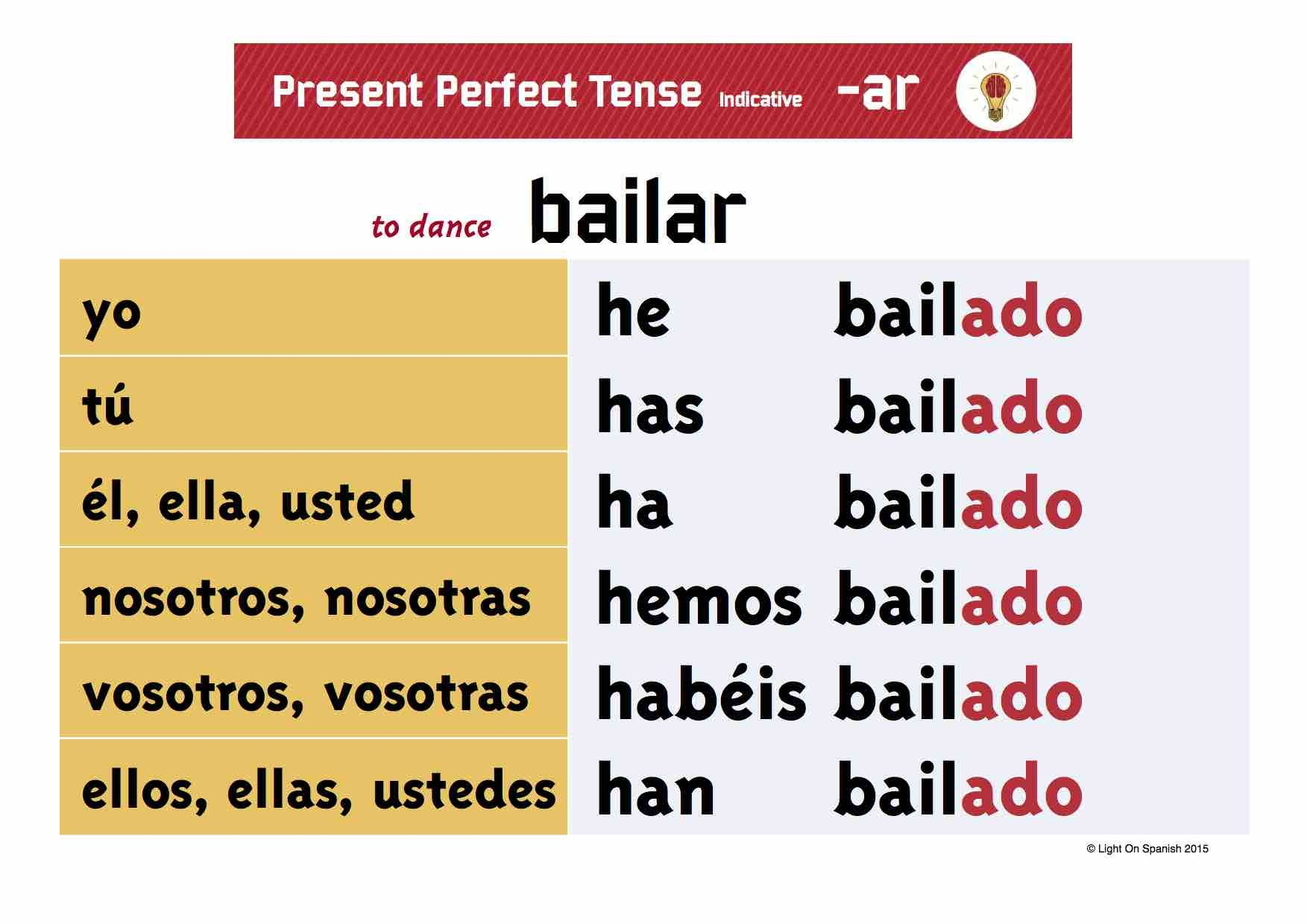 Spanish Present Perfect Conjugation Charts Blank Charts