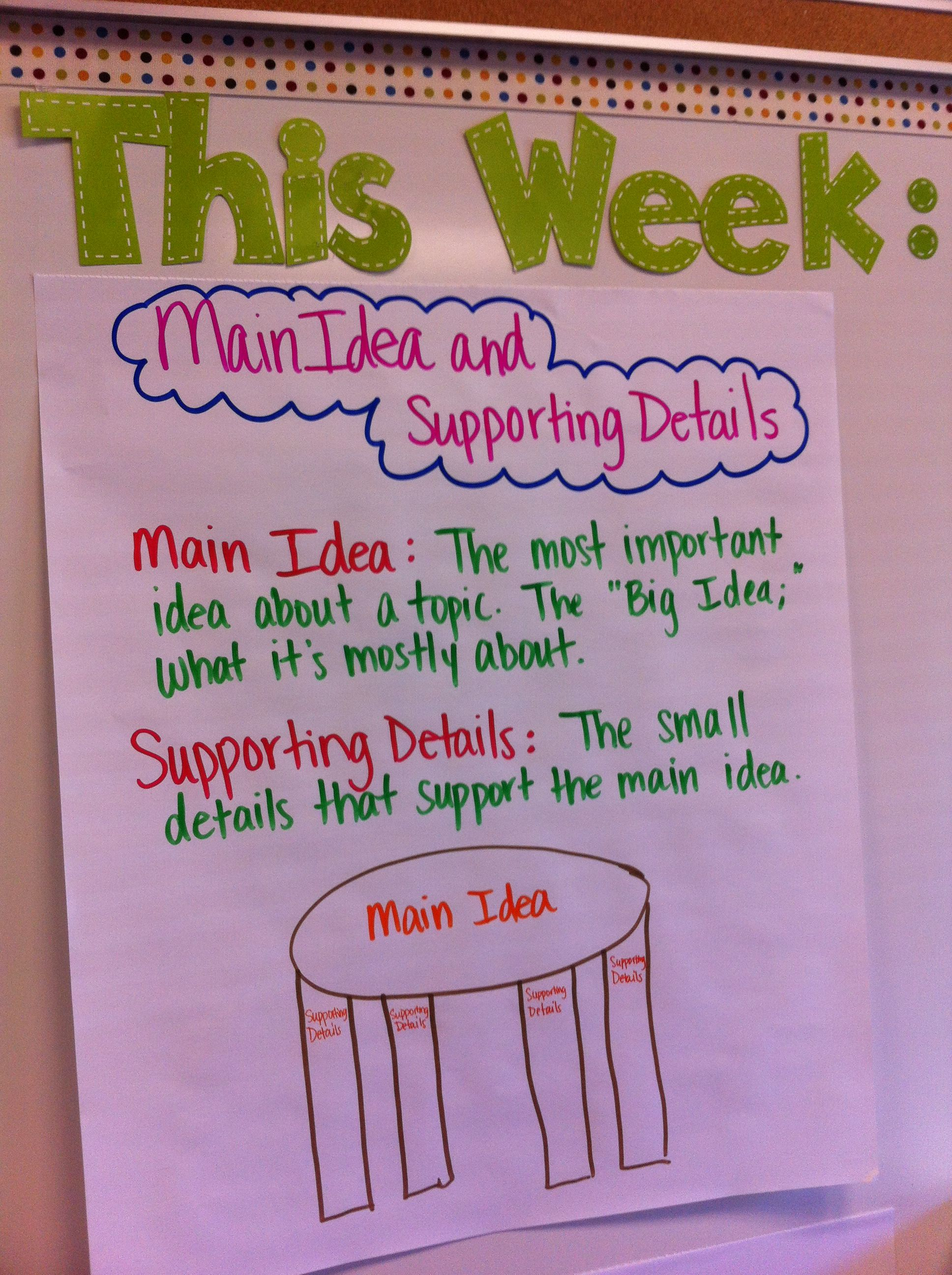 Key Details Main Idea Anchor Chart