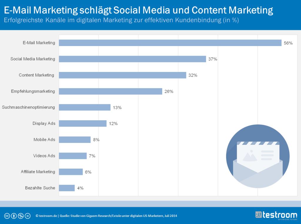 Studie: E-Mail Marketing schlägt Social Media und Content Marketing - Testroom GmbH  http://www.testroom.de/news/strategie-news/studie-e-mail-marketing-schlaegt-social-media-und-content-marketing/