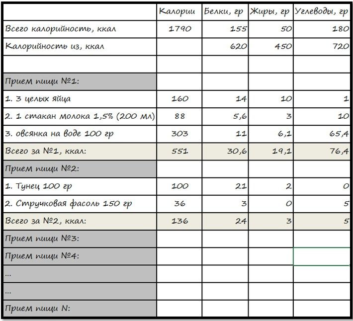 Таблицы сушки диета