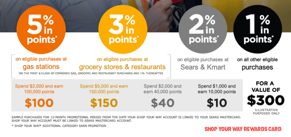 How To Leave Shop Your Way Rewards Card Without Being Noticed
