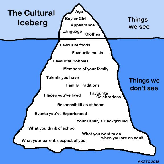 Image result for cultural iceberg blank   Family ...