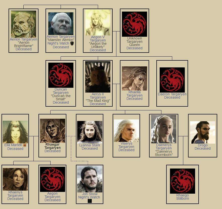 Got Stammbaum Targaryen