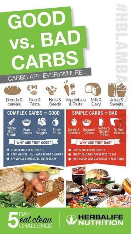 Good & Bad carbs is part of Herbalife diet -