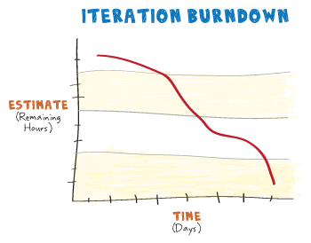 Iteration Or Sprint Burndown Chart Agile Hwritc  Agile
