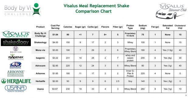 Body By Vi Shakes Compared To Herbalife Shakes Arbonne Shakes Compras Cosas