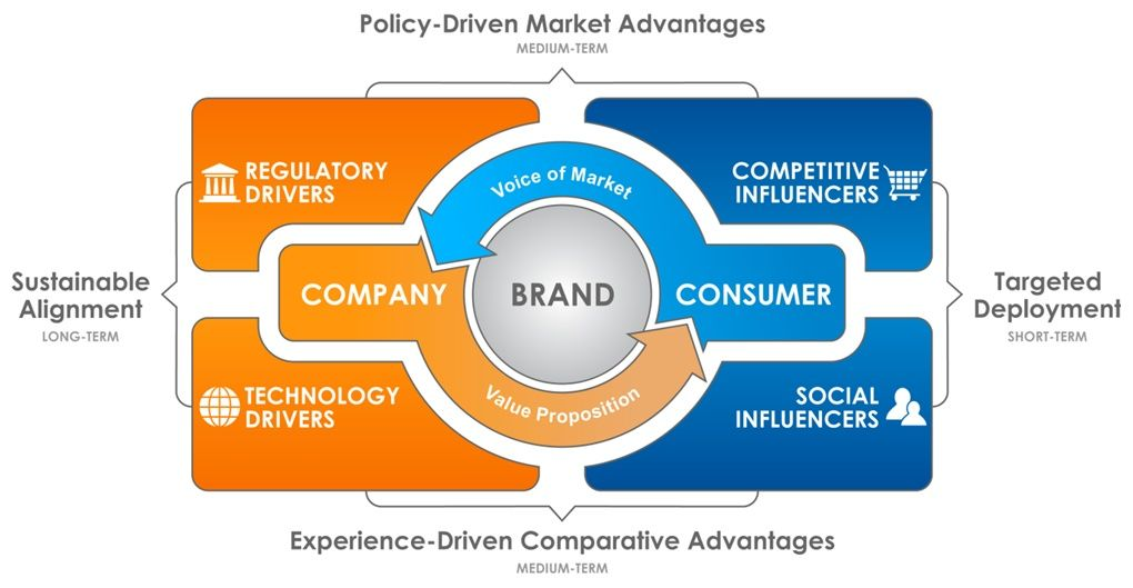 For true brand loyalty build contextual marketing