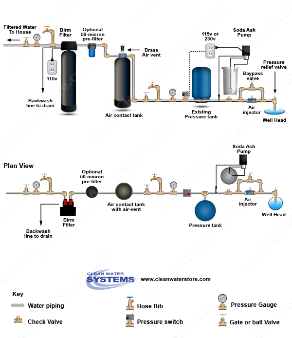 Soda Ash For Well Water System