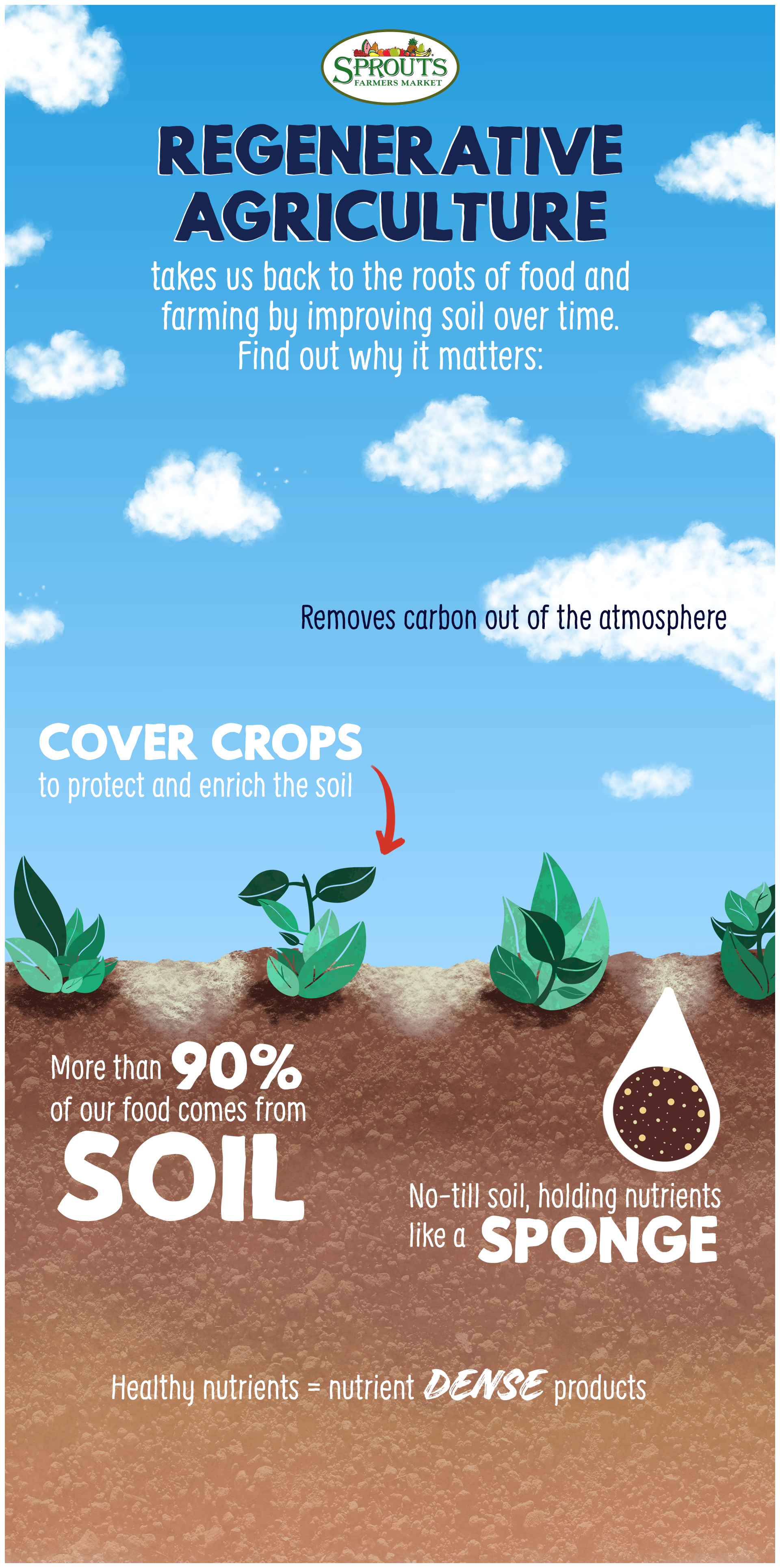 Regenerative Agriculture | Sustainable garden, Garden help ...