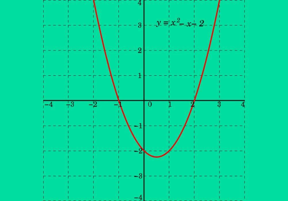 Fungsi Kuadrat Grafik Kuadrat Rumus Penjelasan Soal Dan Jawaban Grafik Matematika Cara Menggambar
