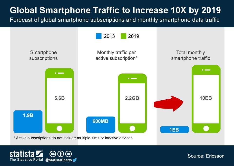 Infographic Global Smartphone Traffic to Increase 8x by