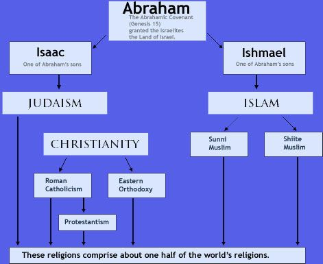 the comparison between judaism islam and christianity
