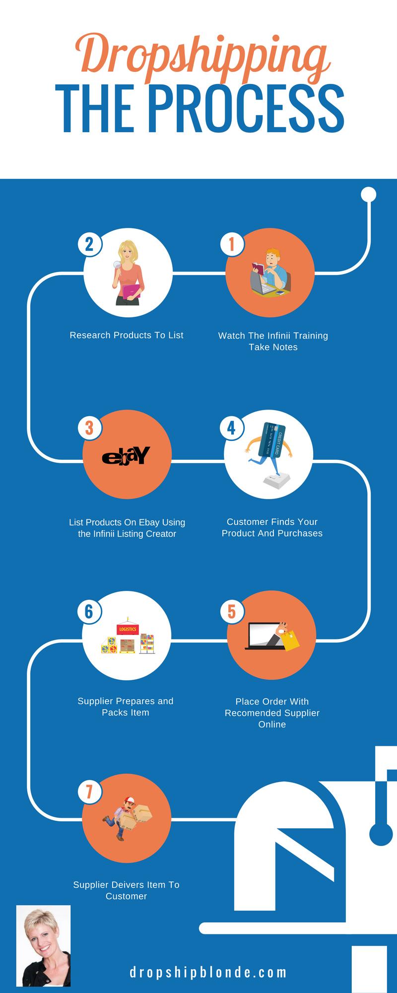 Learn how to grow a profitable business Ebay