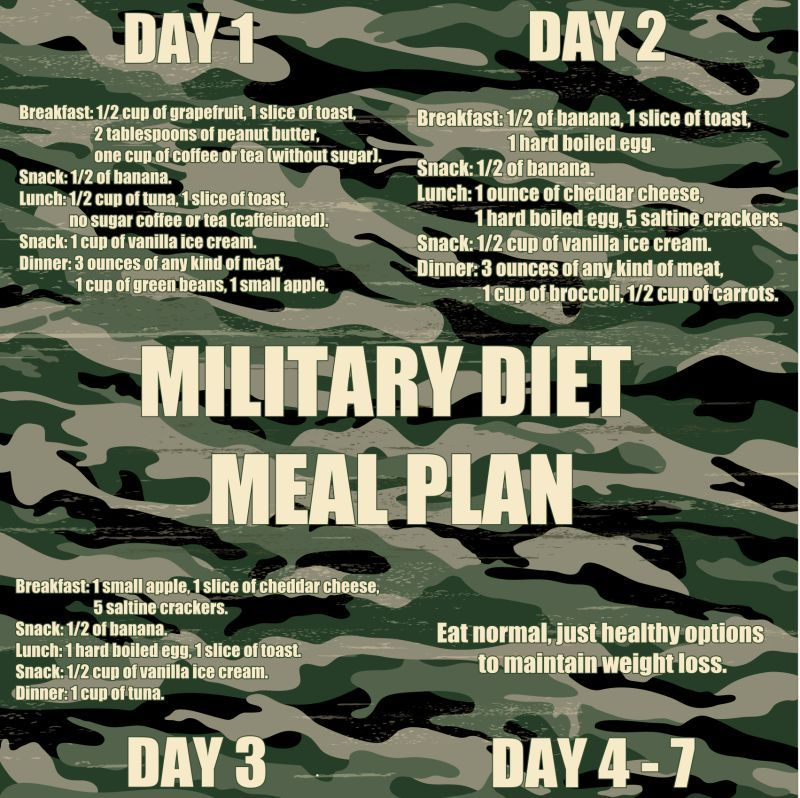 Air force 3 day diet