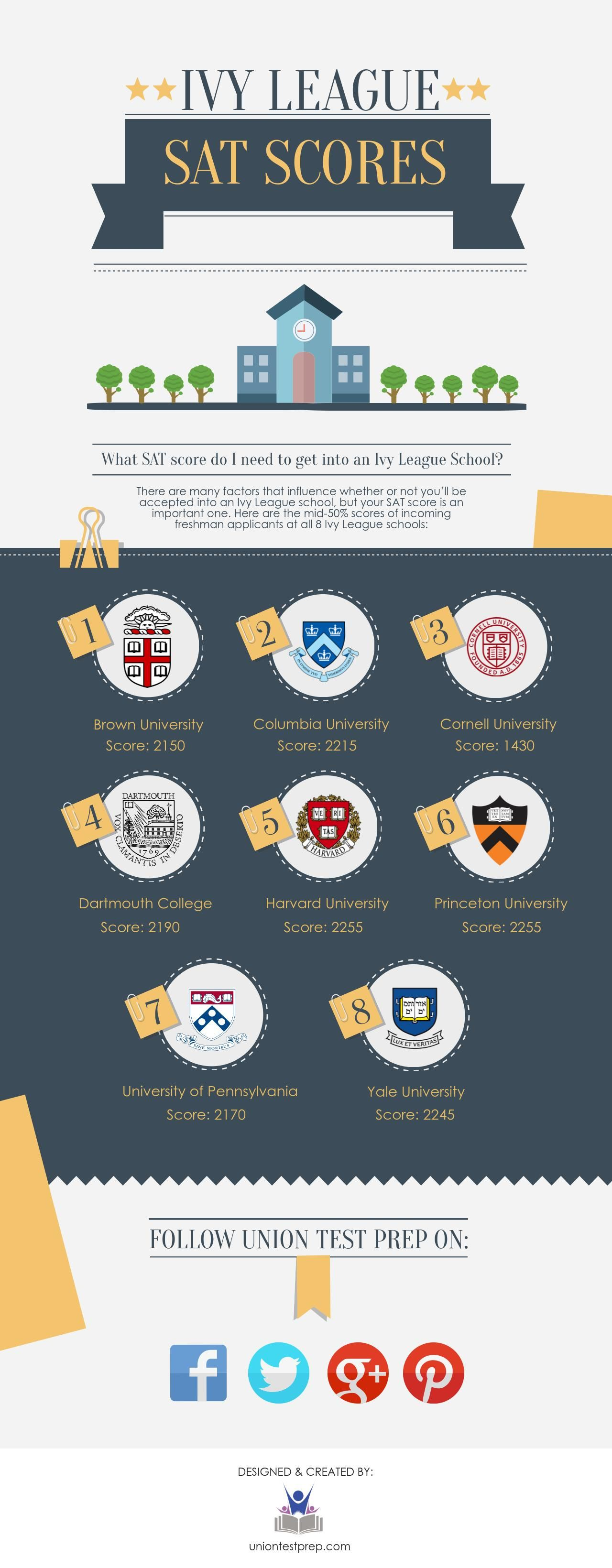 ivy league sat scores are your sat scores good enough for harvard are your sat scores good enough for harvard or yale follow 128029yonce get posts on the daily128166 hayleybyu