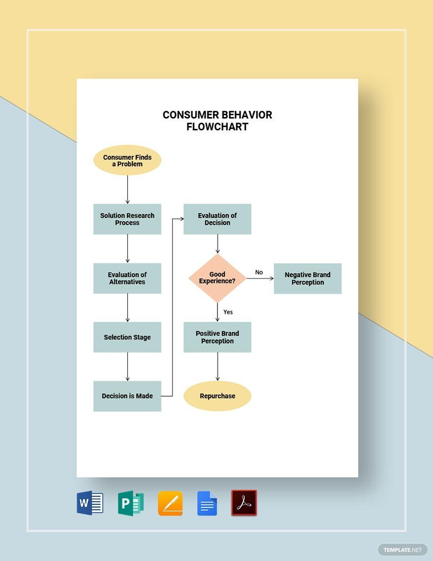 Consumer Behavior Flowchart Template Pdf Word Doc Apple Mac Pages Google Docs Publisher Flow Chart Template Consumer Behaviour Flow Chart