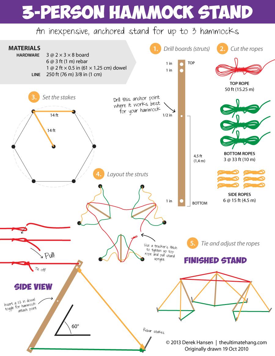 3-person-hammock-stand-instructions  (Holz 8x5 cm x 2,5 m lang, 90 m Seil 12 mm oder Dyneema 2,5 mm 700 kg, Holzdübel, 6 Heringe+Stahlringe